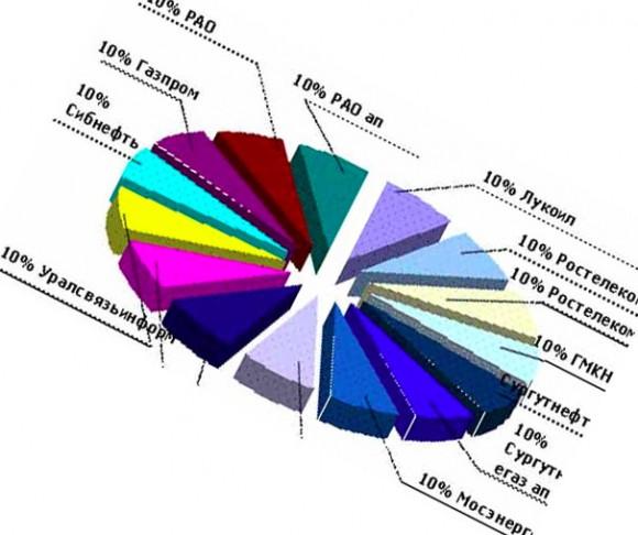 расчет доходности ценных бумаг