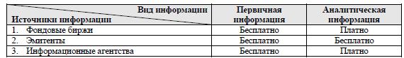 источники информации на РЦБ
