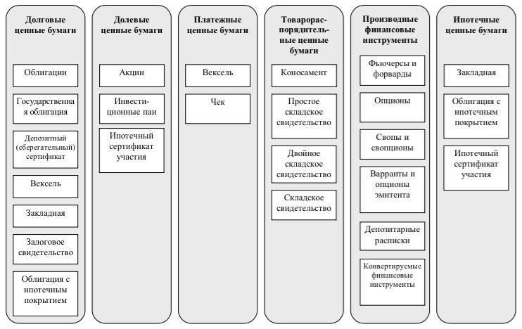 Классификация ценных бумаг по функциональному назначению