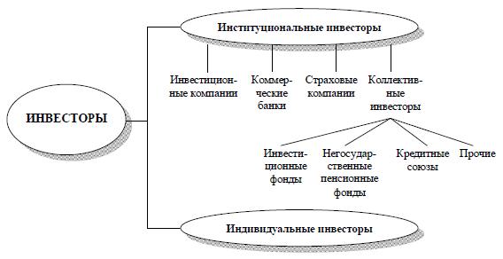 классификация инвесторов на рынке ценных бумаг