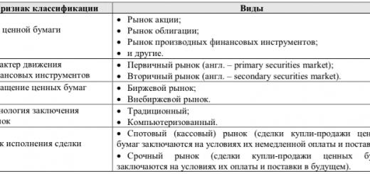 классификация рынка ценных бумаг