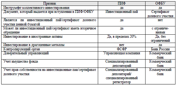 сравнительная характеристика ПИФов и ОФБУ