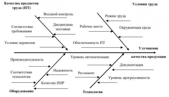 Причинно-следственная диаграмма, или диаграмма Ишикавы