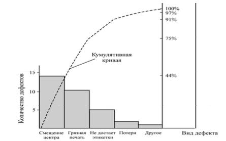 Элементом диаграммы Парето является кумулятивная кривая