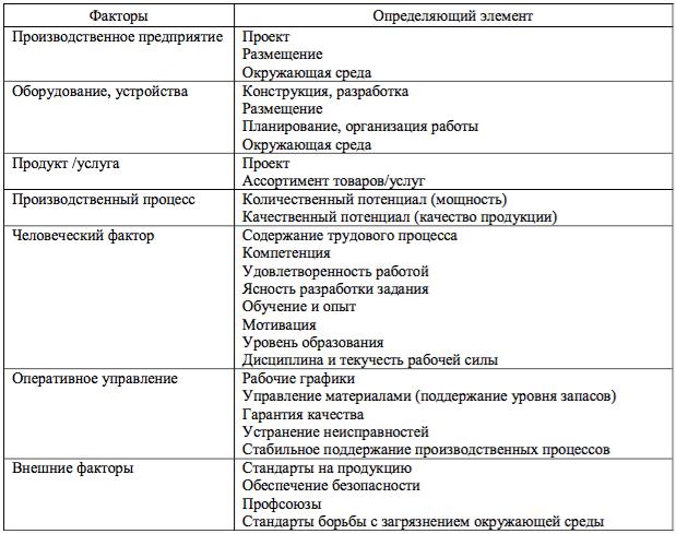 Факторы, определяющие эффективность производства