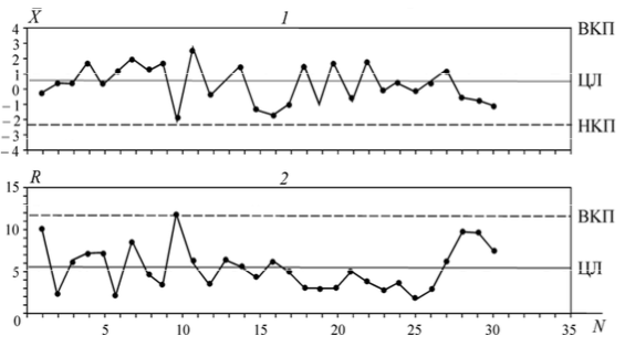 Фрагмент X -карты (1) и R-карты (2) и их совмещение