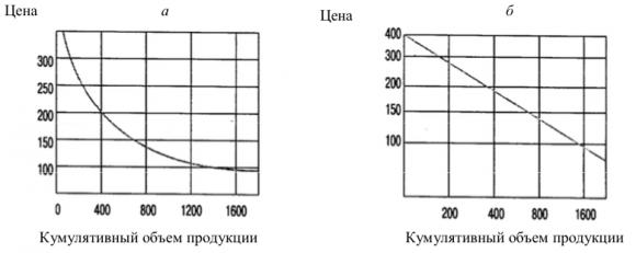 Кривая опыта в линейных и логарифмических координатах