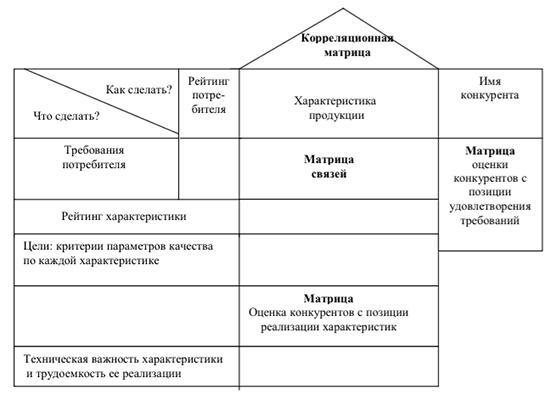 Матрица планирования продукции, или House of Quality