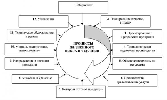 Модель жизненного цикла продукции