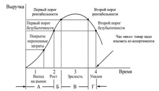 Модель жизненного цикла товара на рынке