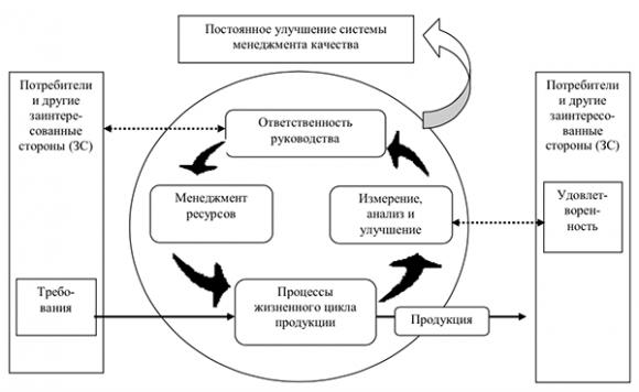 model-sistemi-menedgementa-kachestva