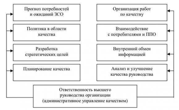 Функции или процессы высшего руководства организации в области качества