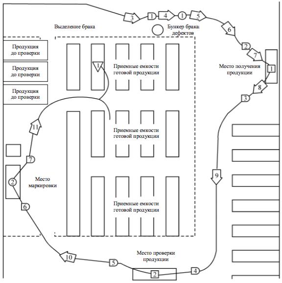 Схема маршрутизации продукции