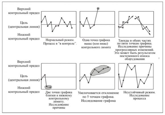 Ситуации протекания процессов, отраженные на контрольной карте