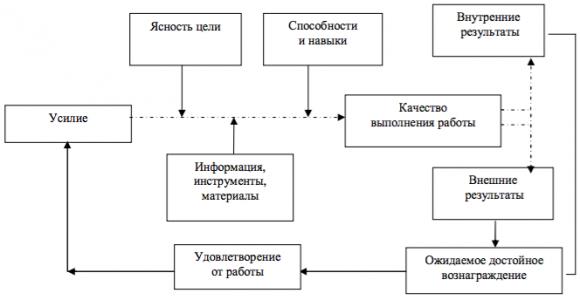 Агрегатная модель управления работой персонала