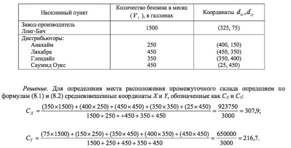 Исходные данные по структуре сети дистрибьюторов