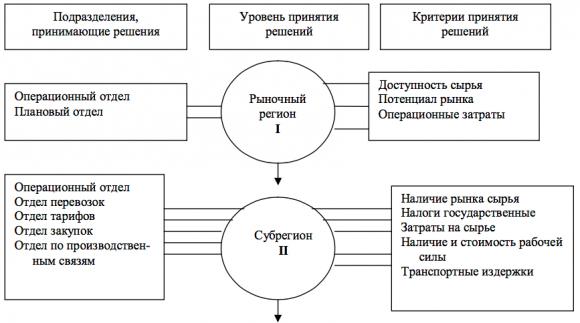 Критерии для оценки рыночного региона и субрегиона