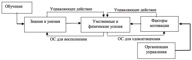 Схема восполнения и активизации умственных и физических усилий работника (ОС – обратная связь)