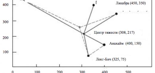 Схема расположения объектов на местности в координатах Х и У