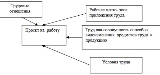 Составные элементы проекта на работу