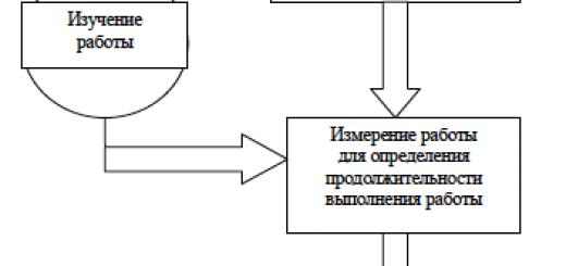 Концептуальный подход к изучению работы