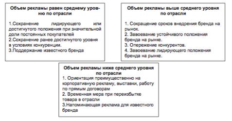 Классификация тактических решений рекламной кампании