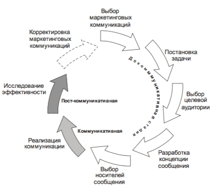 Структура рекламной стратегии