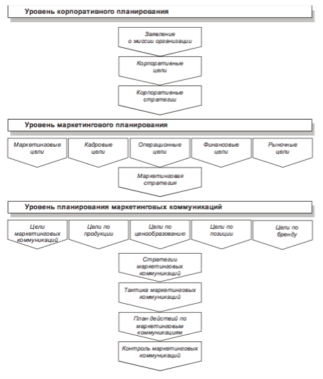 Этапы стратегического планирования маркетинговых коммуникаций